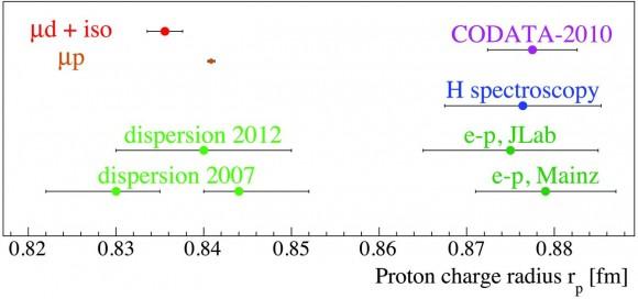 Dibujo20160812 Proton radii deduced from muonic hydrogen and from muonic deuterium vs CODATA-2010 value F4 sciencemag org