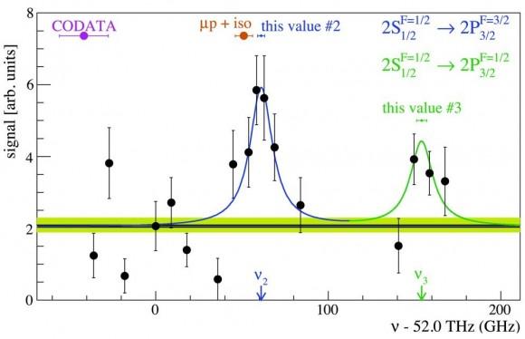 Dibujo20160812 two measured resonances in muonic deuterium vs CODATA-2010 F2bis sciencemag org