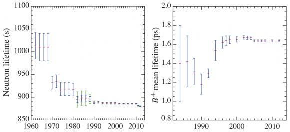 Dibujo20160823 neutron lifetime and bplus meson mean lifetime