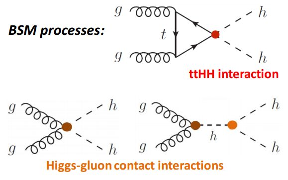 Dibujo20160827 di-higgs bsm processes ttHH higgs-gluon contact interactions