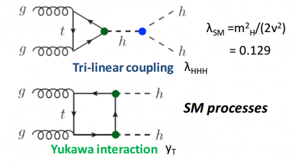Dibujo20160827 di-higgs sm processes tri-linear coupling yukawa interaction