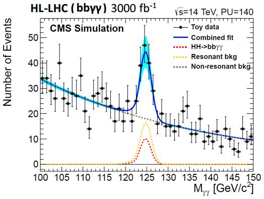 Dibujo20160828 simulation cms hl-lhc bbgg 3000 ifb lhc cern