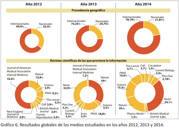 ccc-fig-2-resultados-globales-procedencia-y-revistas-noticias-4-medios-digitales