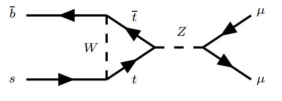Dibujo20160901 feynman diagram of dominating standard model decay b0 meson