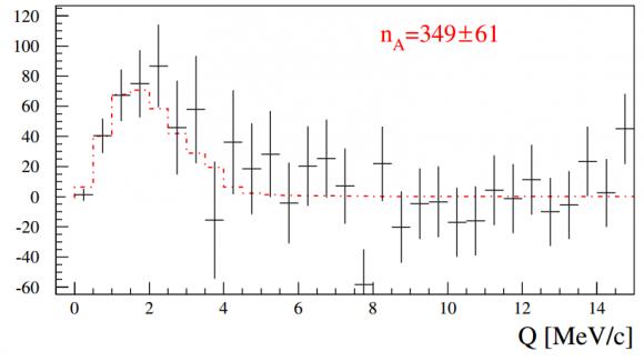 dibujo20160923-experimental-result-dirac-collaboratoin-prl