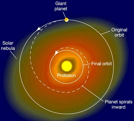 dibujo20161001-planetary-migration-astronomy-cast-com