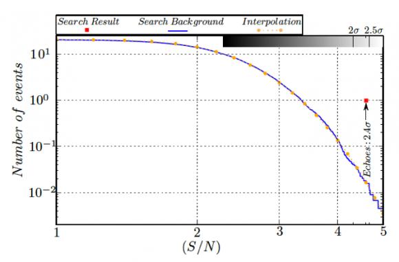 dibujo20161012-statistical-confidence-gw150914-gravitational-wave-echoes