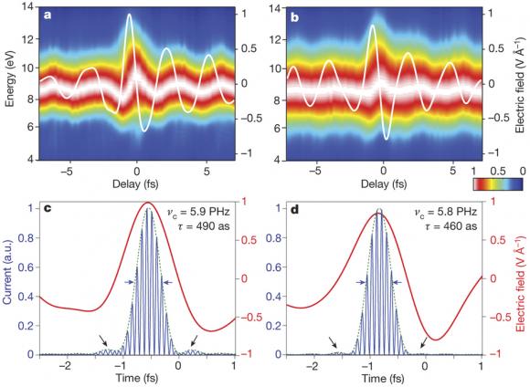 dibujo20161024-control-of-multi-petahertz-currents-in-sio2-from-multi-petahertz-electronic-metrology-nature19821-f3