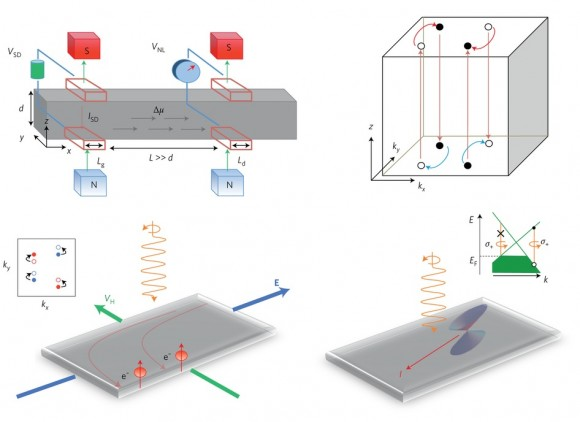 dibujo20161025-electronic-and-optical-control-of-weyl-fermions-nmat4787-f3