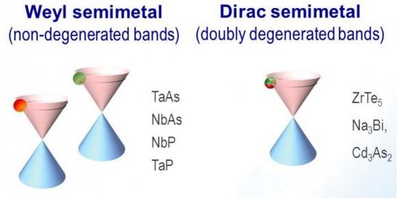dibujo20161025-weyl-semimetals-vs-dirac-semimetlals-cones-in-band-structure