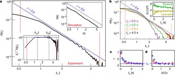 dibujo20161104-development-of-a-turbulent-cascade-in-a-quantum-gas-nature20114-f3