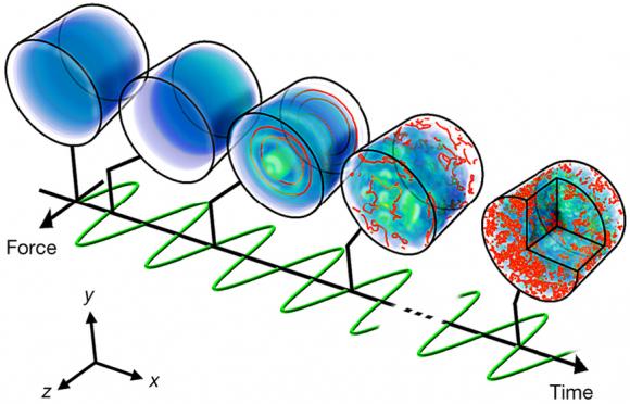 dibujo20161104-emergence-of-a-turbulent-cascade-in-a-quantum-gas-nature20114-f1
