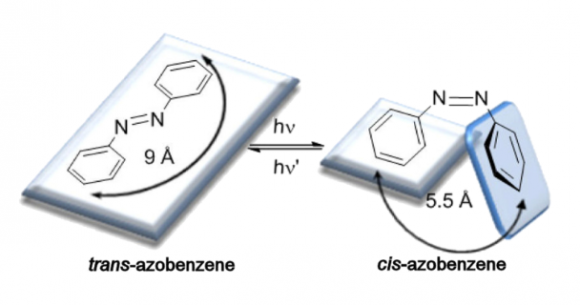 dibujo20161104-photoisomerization-process-of-azobenzene-1860-5397-8-119-1