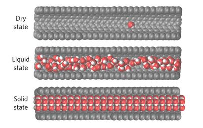 dibujo20161129-water-in-carbon-nanotube-dry-liquid-solid-states-nnano-2016-254-f2