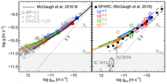 dibujo20161221-mdar-mcgaugh-lcdm-total-acceleration-profile-gtot-versus-the-acceleration-gbar-arxiv-1612-06329