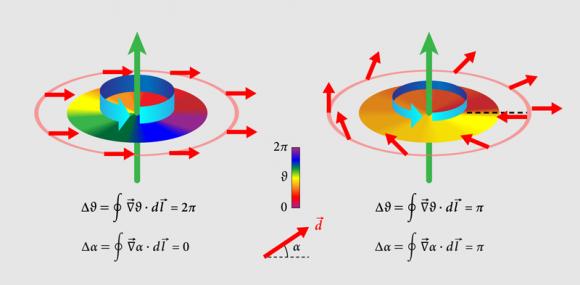 dibujo20161231-superfluid-helium-3-normal-and-half-quantum-vortices-aps-alan-stonebraker