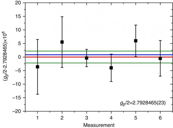 Dibujo20170118 Experimental results ATRAP nature ncomms14084 figure4