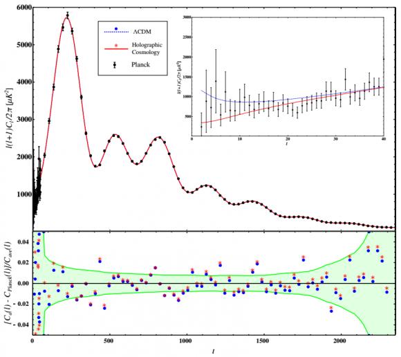 Dibujo20170201 LCDM Holographic cosmology CMB spectrum comparison phys rev lett