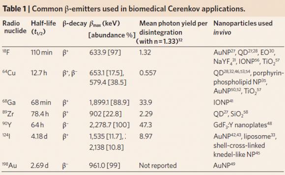 Dibujo20170220 common beta-emitters used in biomedical cerenkov applications nature NNANO 2016 301