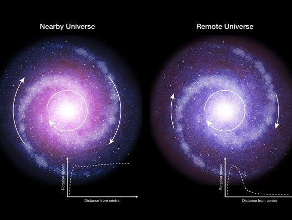 Dibujo20170317 galaxis nearby remote dark matter rotation curve www eso org eso1709a eso1709b
