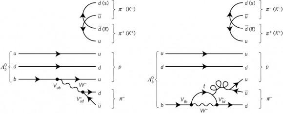 Dibujo20170330 Dominant Feynman diagrams Lambda b decay nphys4021-f1