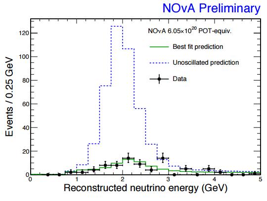 Dibujo20170331 Muon-Neutrino Disappearance arXiv org 1701 05891