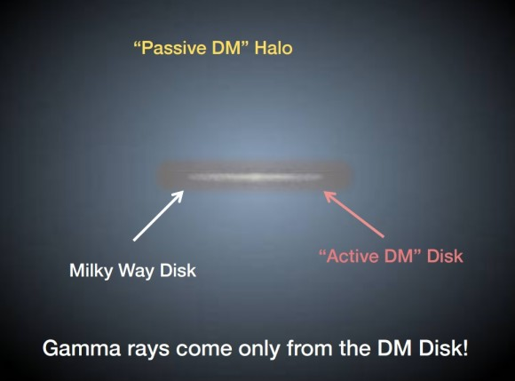 Dibujo20170403 sneak peek possibility gamma rays from active dm disk maxim laletin vhepu moriond 2017
