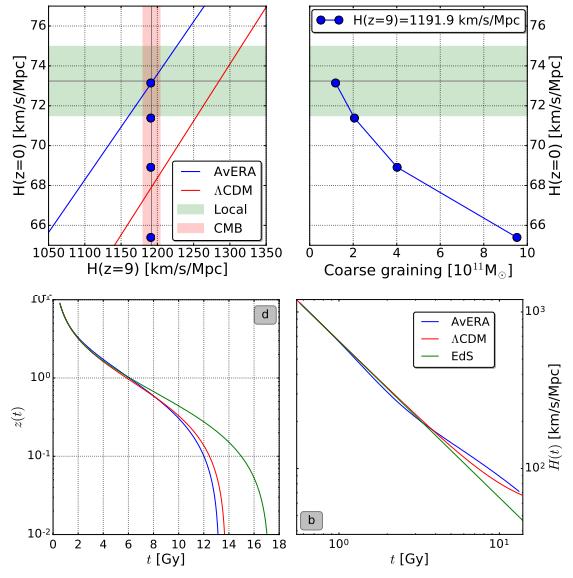 Dibujo20170406 concordance cosmology without dark energy arXiv 1607 08797