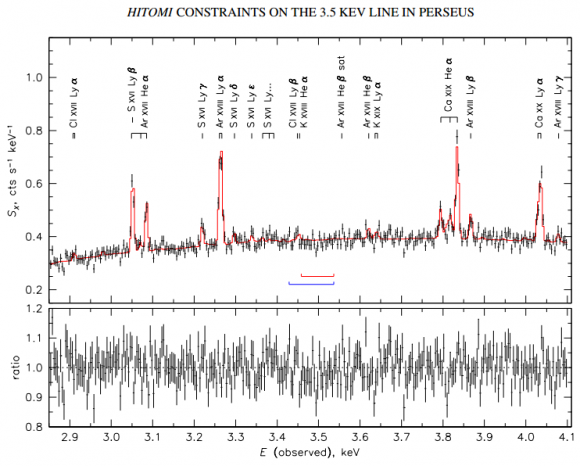 Dibujo20170505 SXS spectrum XMM MOS Perseus hitomi arxiv 1607 07420