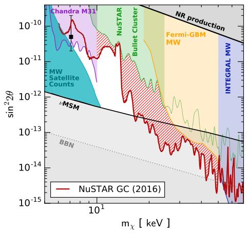 Dibujo20170505 sterile neutrino constraints including nustar 2016 arxiv 1609 00667