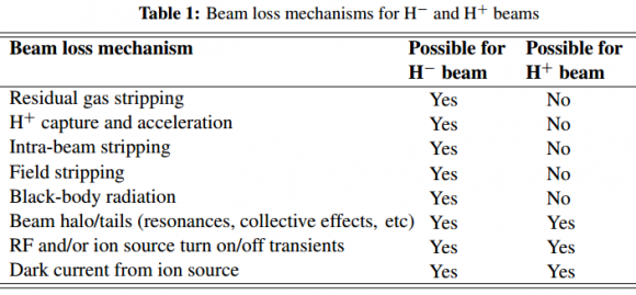Dibujo20170510 beam loss mechanisms for hminus and hplus beams arxiv 1608 02456