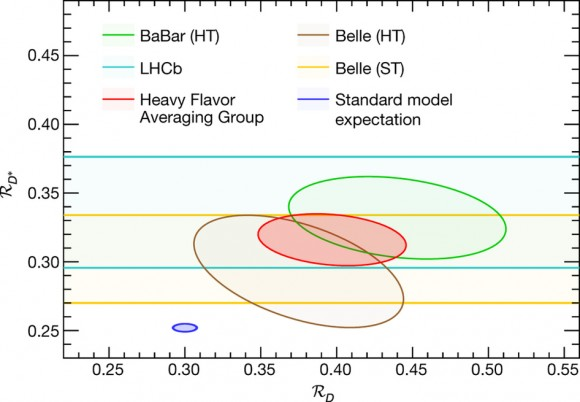 Dibujo20170609 b meson rd vs rdstar measurements lhcb nature22346-f6