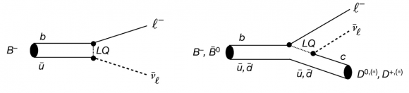 Dibujo20170609 leptoquark diagrams for semileptonic decays nature22346-f7