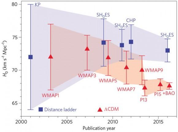 Dibujo20170612 hubble constant evolution in time nature astronomy s41550-017-0121-f1