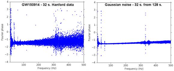 Dibujo20170620 fourier phase 32 seconds gw150914 vs gaussian noise ian harry ligo