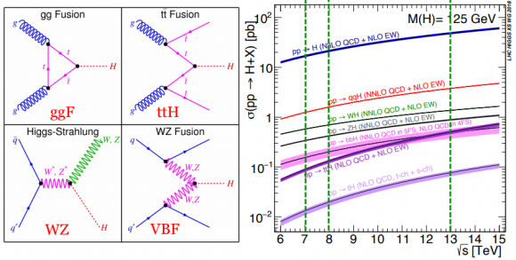 Dibujo20170706 ggF ttH wz vbf higgs boson lhc xs wg 2016