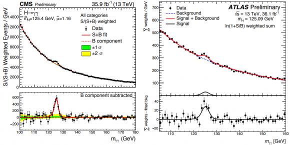 Dibujo20170706 higgs to gamma gamma cms atlas preliminary lhc run 2