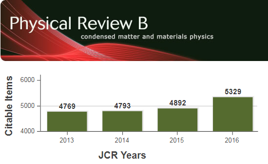 Dibujo20170728 physical review b citable papers from 2013 to 2016 jcr years