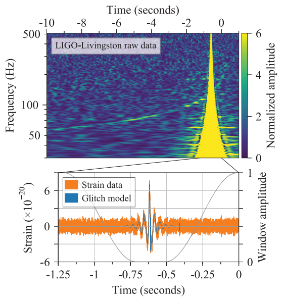 DIbujo20171016 gw170817 Mitigation of the glitch in LIGO-Livingston data phys rev lett