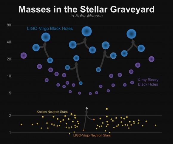 Dibujo20170816 masses in the stellar graveyard black holes and neutron stars
