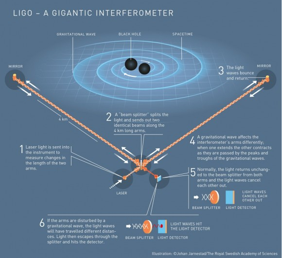 Dibujo20171003 gravitational waves nobel prize physics 2017