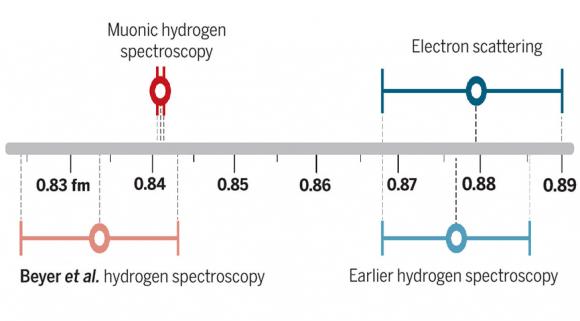Dibujo20171006 proton radius problem hydrogen spectroscopy sciencemag org