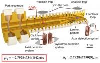 Dibujo20171019 base antiproton magnetic moment nature com