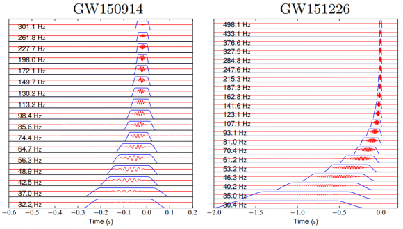 Dibujo20171103 gravitational wave profiles gw150914 gw151226 arxiv 1711 00347