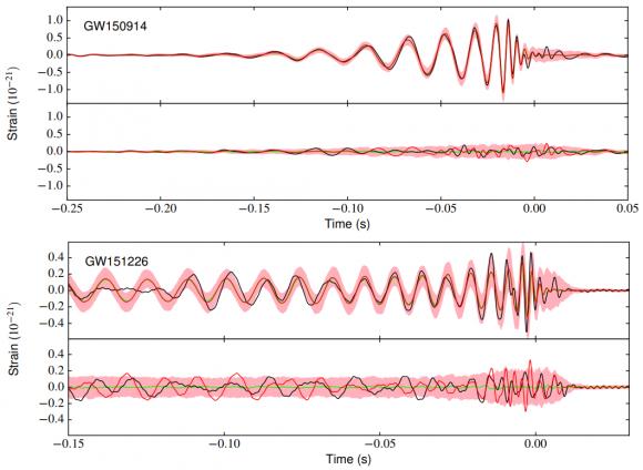 Dibujo20171103 gravitational wave waveforms gw150914 gw151226 arxiv 1711 00347