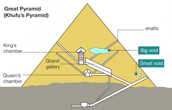 Dibujo20171105 great pyramid void bbc co uk 98584282 pyramid void