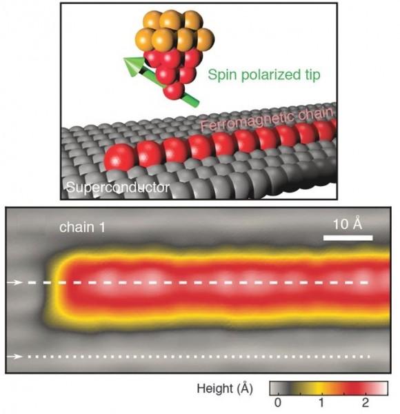 Dibujo20171110 spin polarization measurement majorana fermion sciencemag 358 6364 772 F1