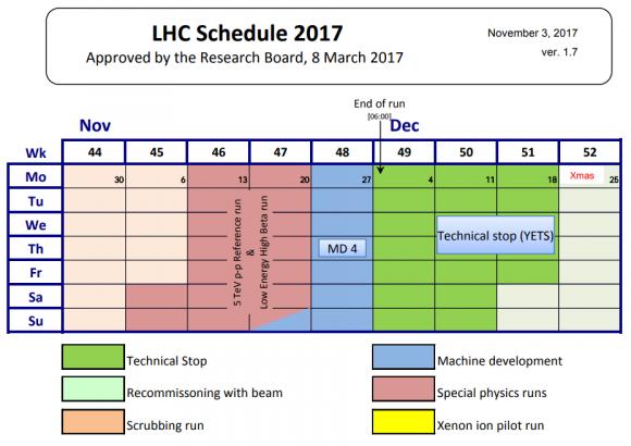 Dibujo20171113 lhc schedule 2017