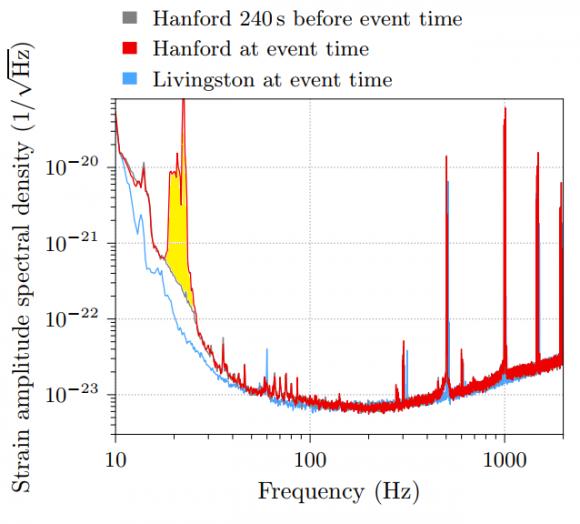 Dibujo20171116 Amplitude spectral density LIGO observatories GW170608 arxiv1711 05578