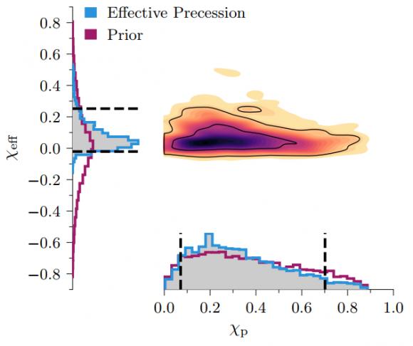 Dibujo20171116 Posterior probability spin parameters GW170608 arxiv1711 05578